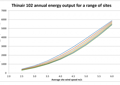 Energy Output annual ratings